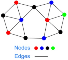 graphical database example on nodes and edges